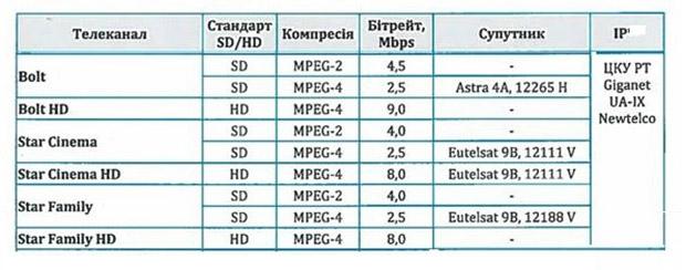 таблица битрейтов спутниковых каналов
