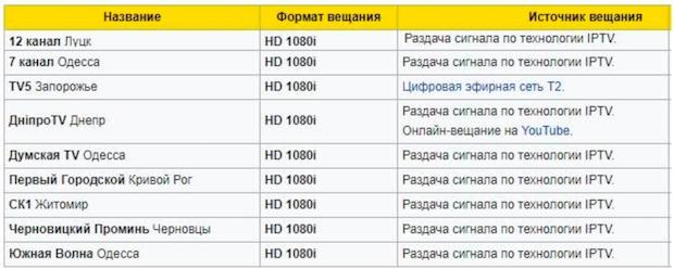таблица каналов HDTV